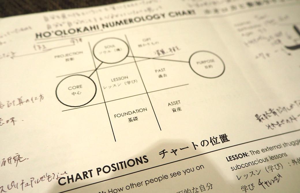 ヨガ数秘学のチャート