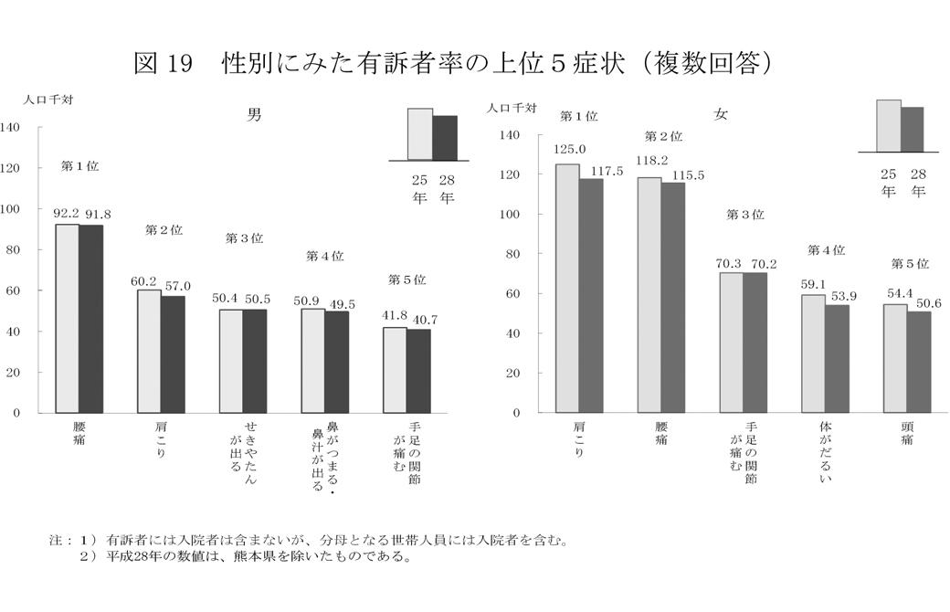 参考資料:平成 28 年 国民生活基礎調査の概況