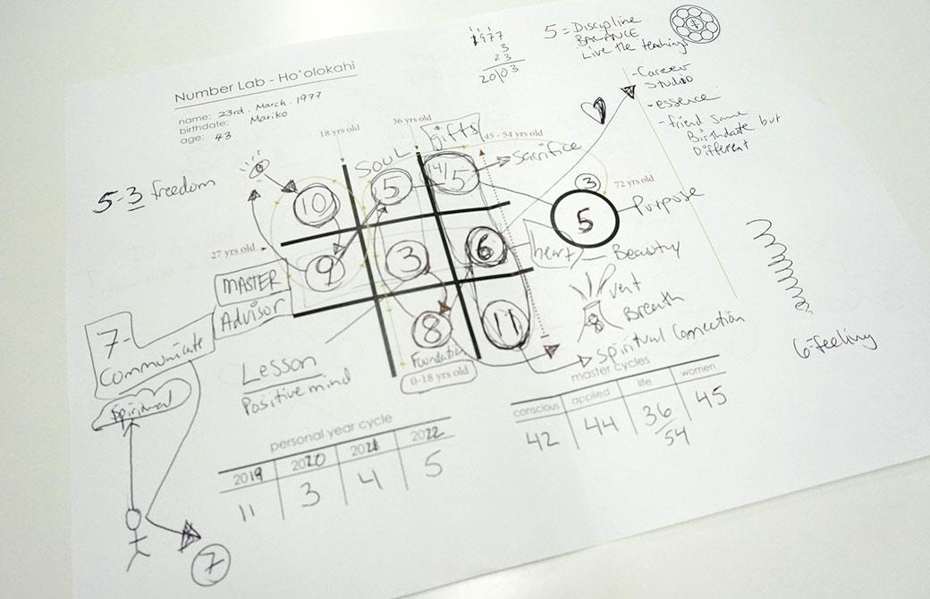 片岡まり子先生のチャート