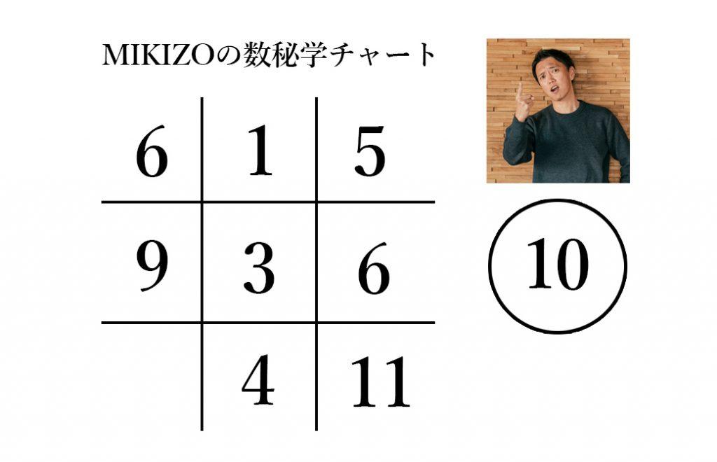 ヨガジェネレーション代表:MIKIZOの数秘チャート